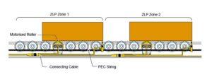 Zero line pressure roller conveyor
